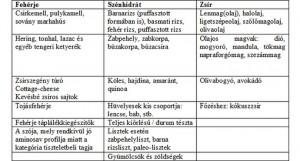 fehérje-ch-zsír tábláza